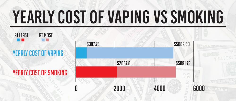 Cost of vaping vs smoking
