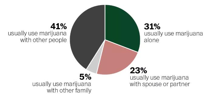 marijuana use chart